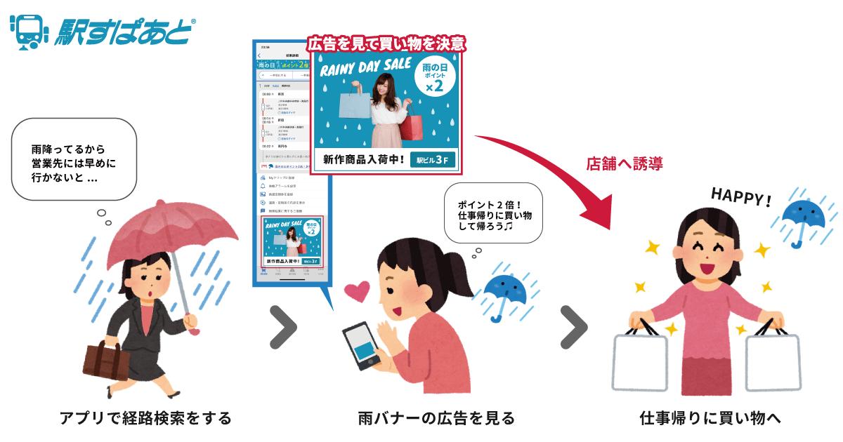 「気象連動型広告」のイメージ画像
